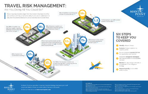 Travel Risk Management Infographic - Mantic Point