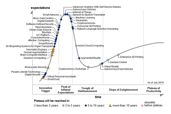 Gartner_hype_cycle.png